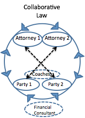 Collaborative Law Diagram