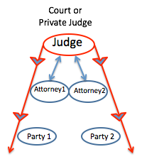 Court or Private Judge
