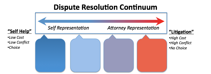 Dispute Resolution Contnuum