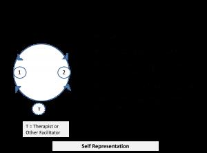 self representation